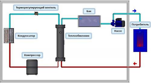 Схема работы промышленного чиллера